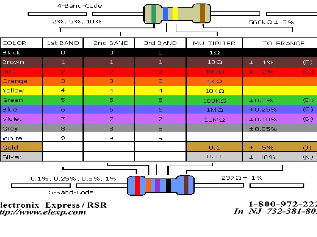 Help with resistor color codes make for 1 resistor values table