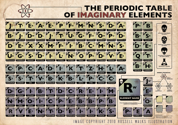 The periodic table of imaginary elements make urtaz Choice Image